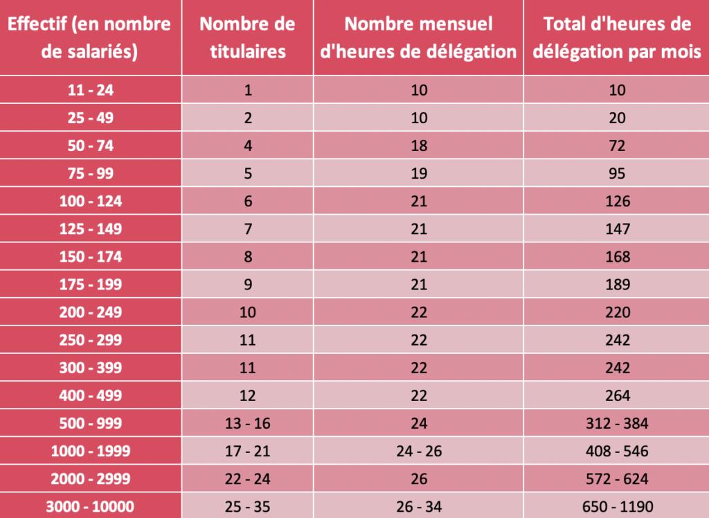Tableau récapitulatif des du nombre de titulaires du CSE ainsi que du nombre d'heures de délégation qui leur sont attribuées